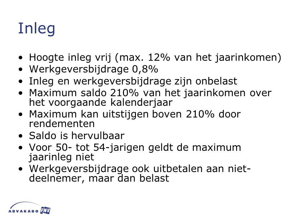 Inleg Hoogte inleg vrij (max. 12% van het jaarinkomen)