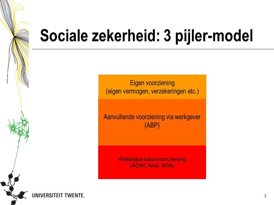 Sociale zekerheid: 3 pijler-model