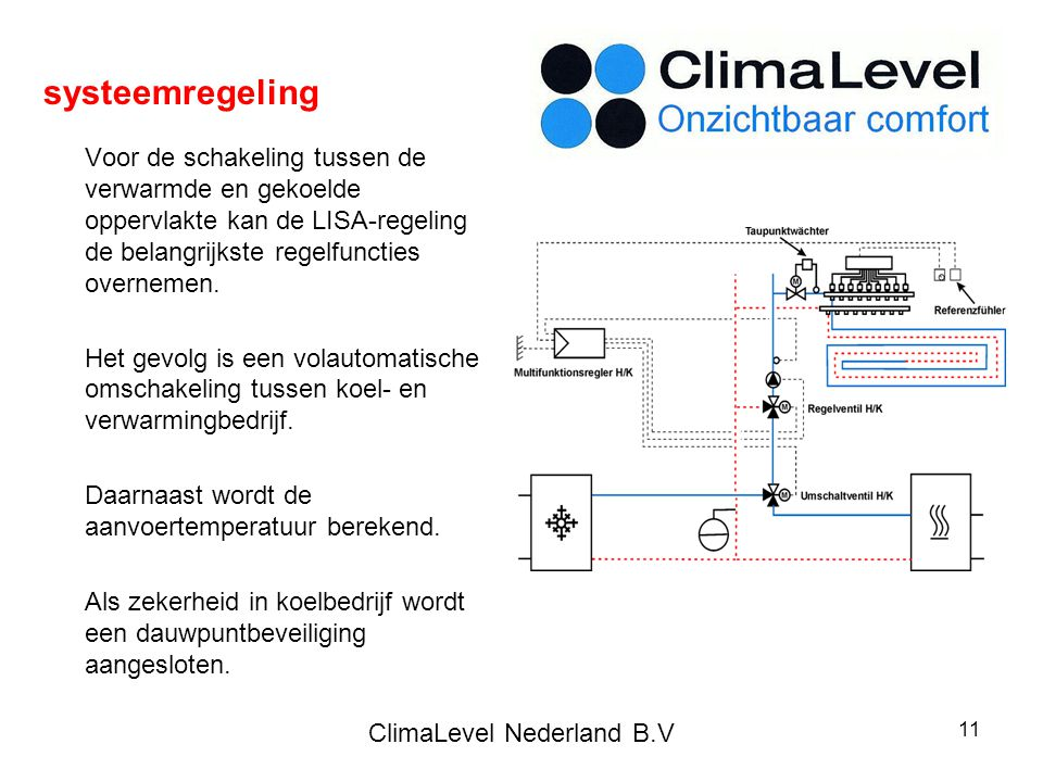 ClimaLevel Nederland B.V