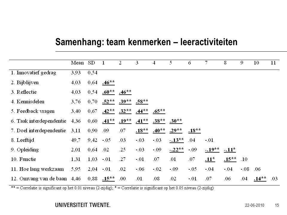 Samenhang: team kenmerken – leeractiviteiten