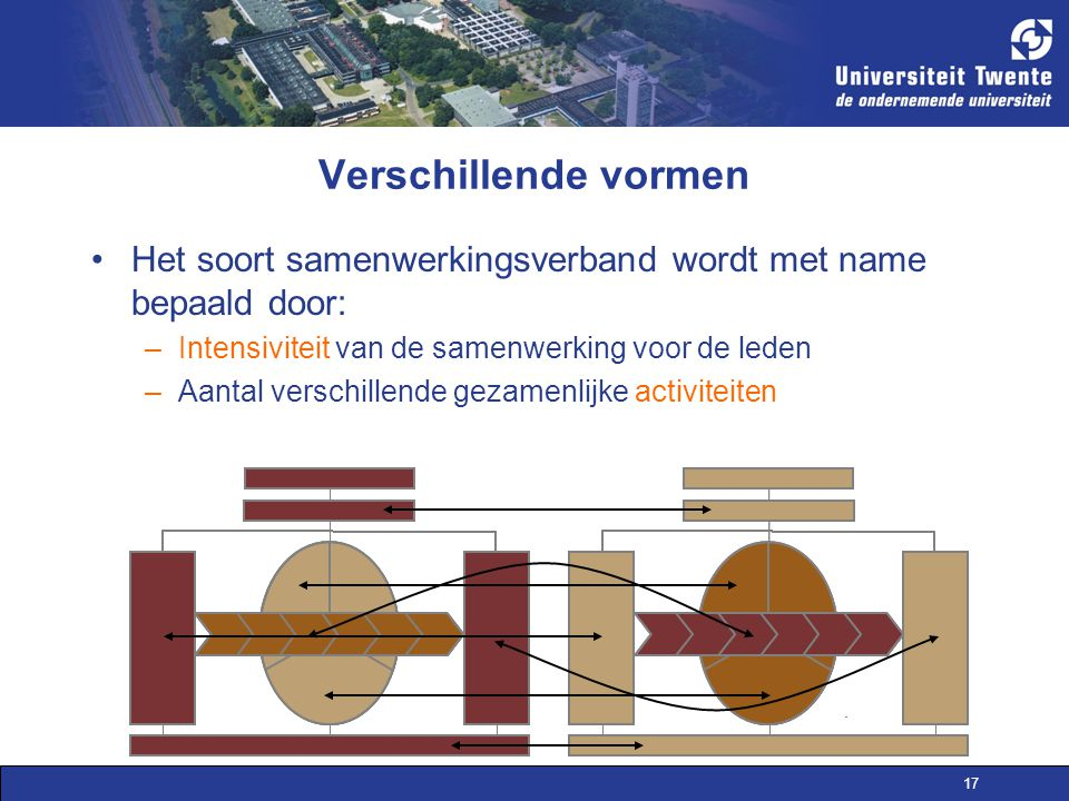 Verschillende vormen Het soort samenwerkingsverband wordt met name bepaald door: Intensiviteit van de samenwerking voor de leden.
