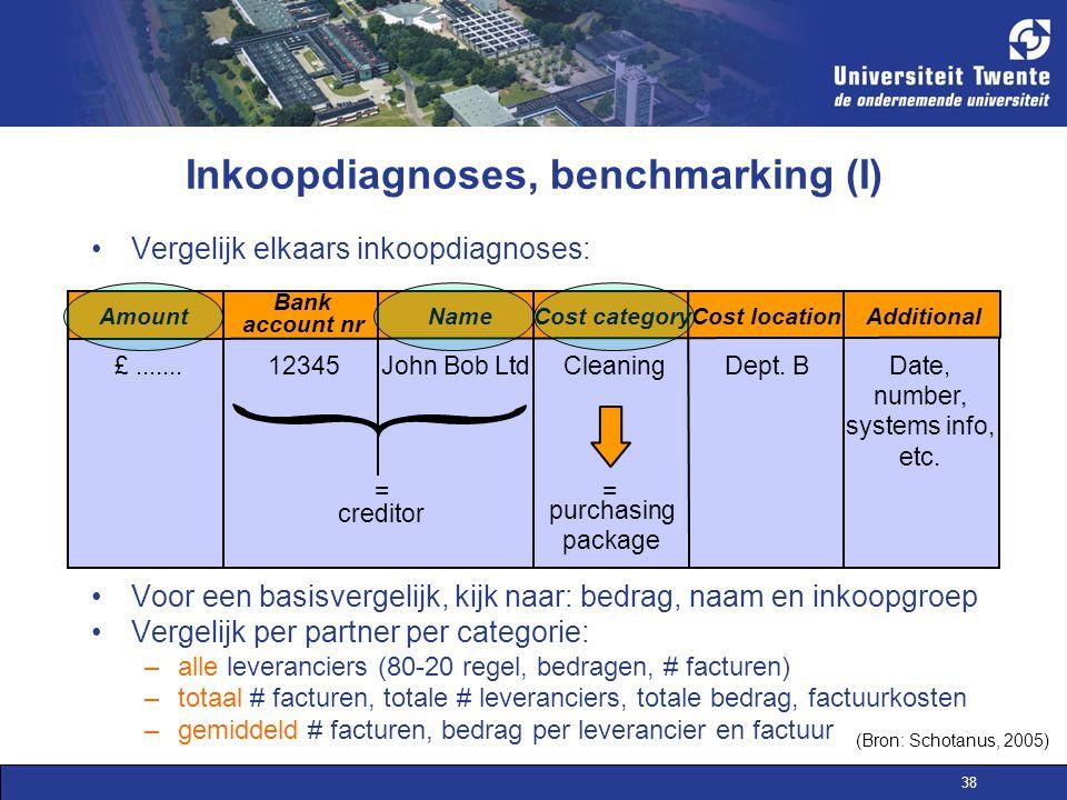 Inkoopdiagnoses, benchmarking (I)
