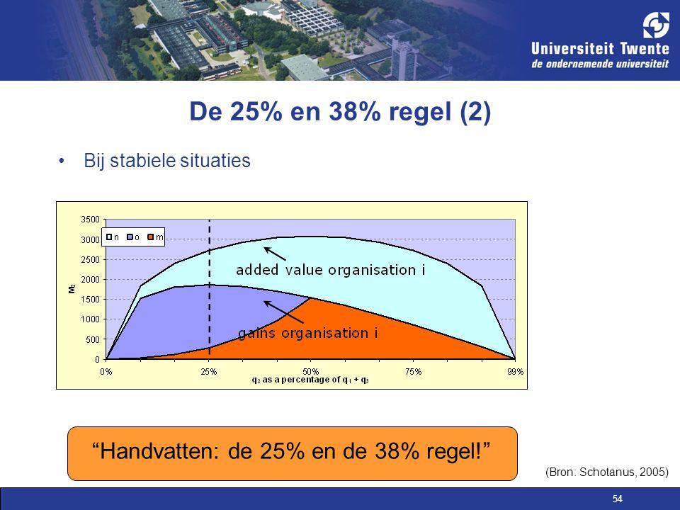 Handvatten: de 25% en de 38% regel!