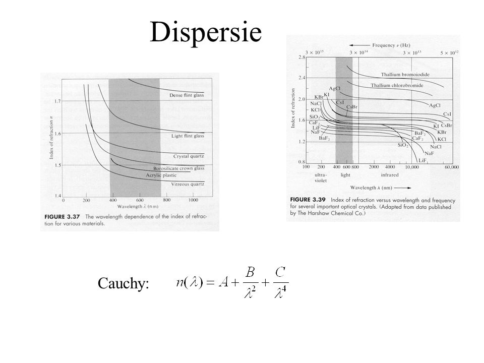 Dispersie Cauchy: