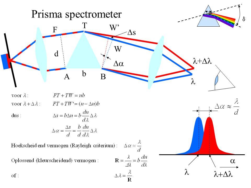 a d Prisma spectrometer T W' F Ds W d l+Dl Da b A B l a l l+Dl