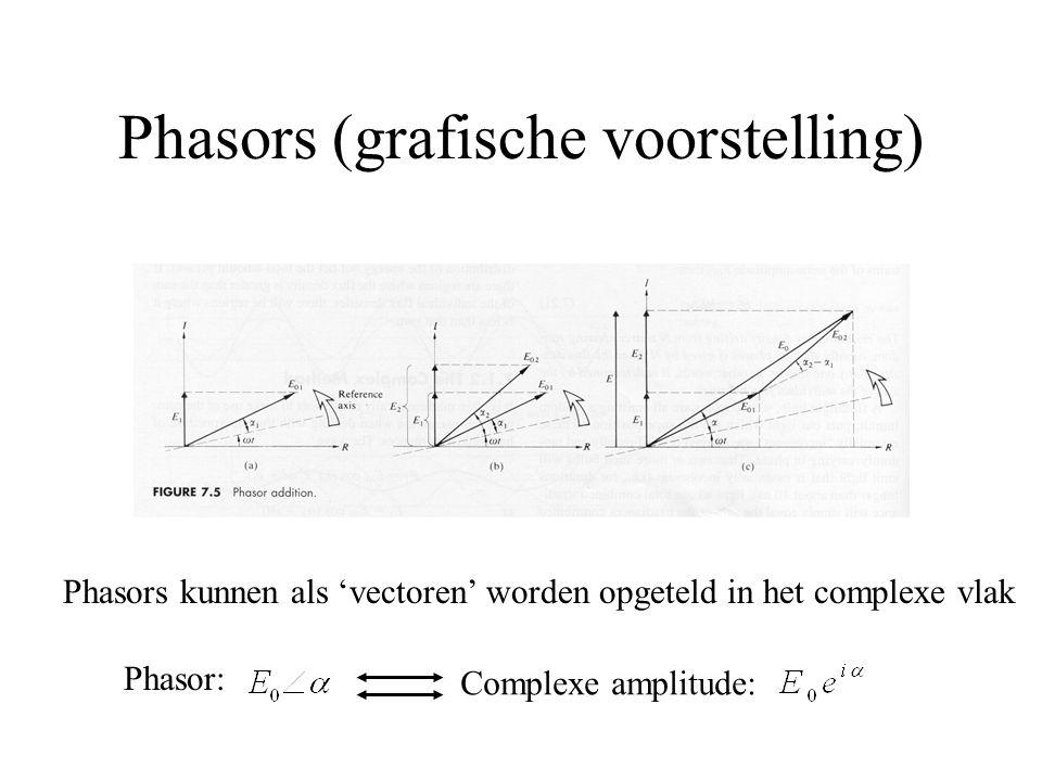 Phasors (grafische voorstelling)