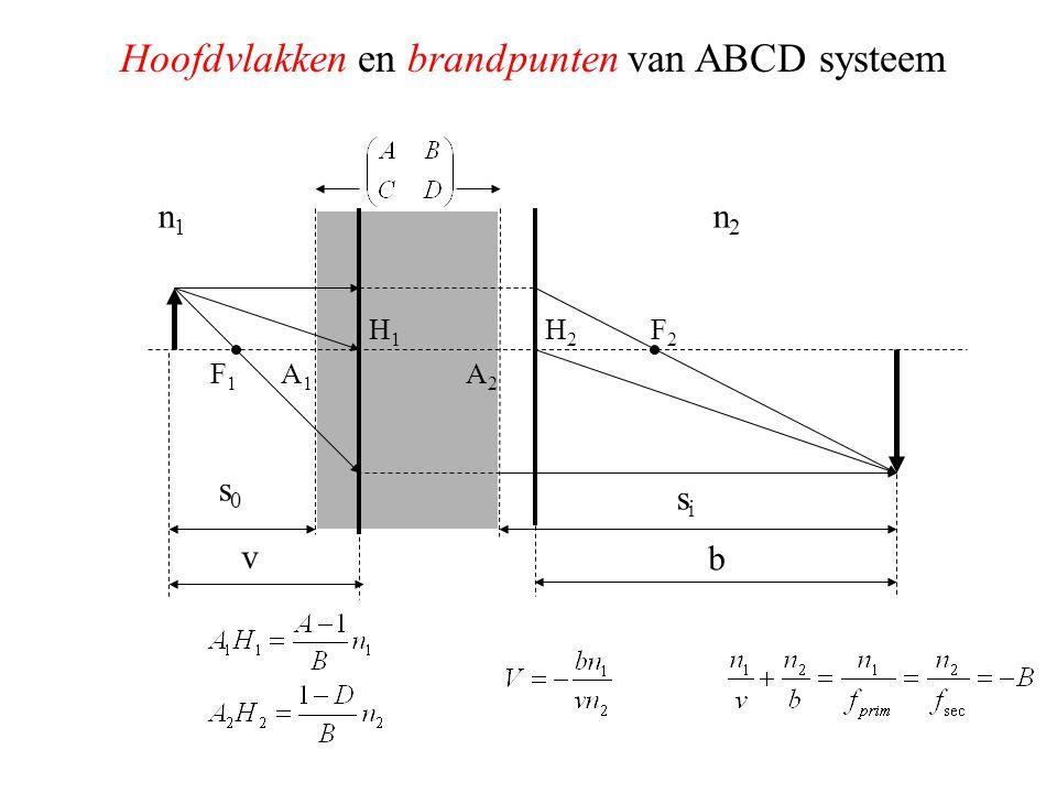 Hoofdvlakken en brandpunten van ABCD systeem