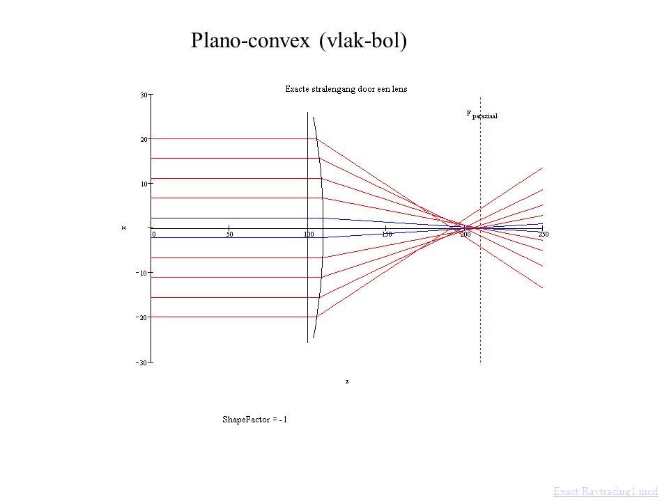 Plano-convex (vlak-bol)