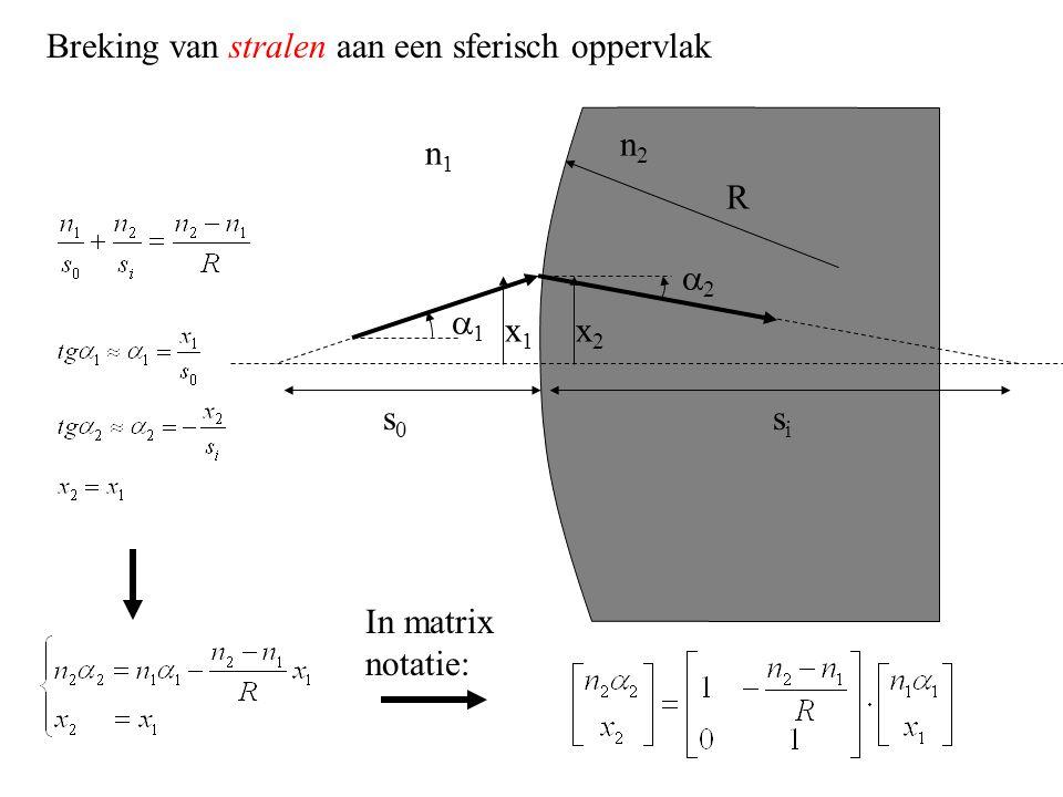 Breking van stralen aan een sferisch oppervlak