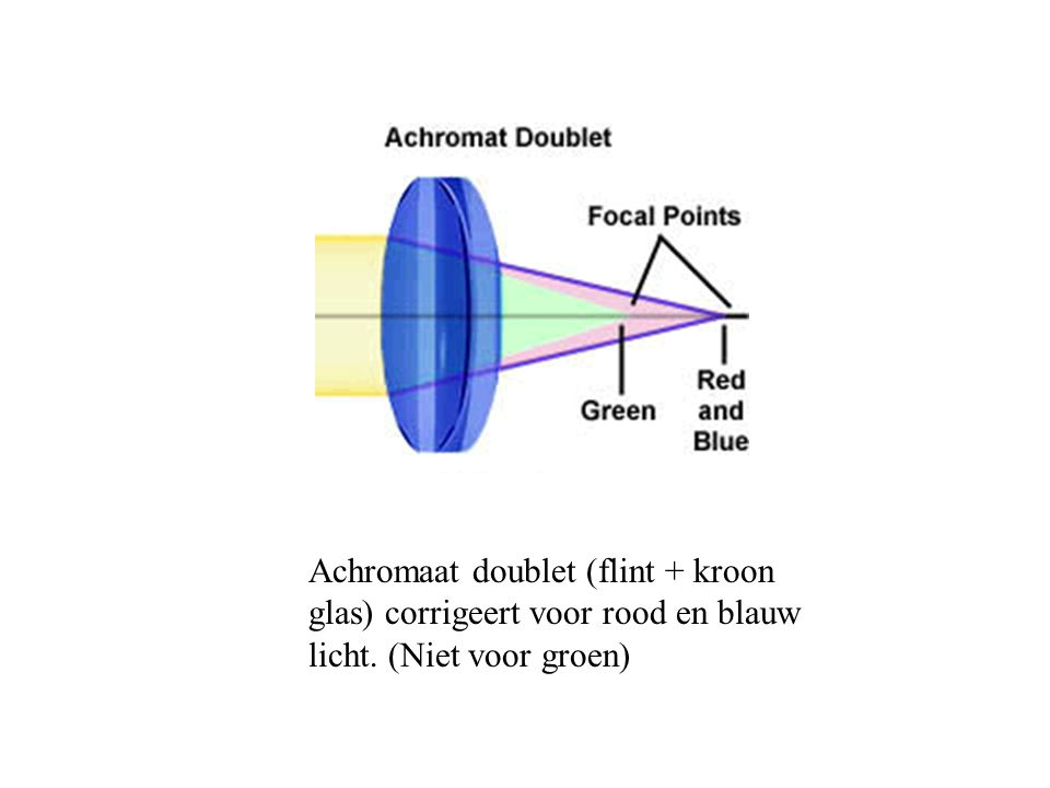 Achromaat doublet (flint + kroon glas) corrigeert voor rood en blauw licht. (Niet voor groen)