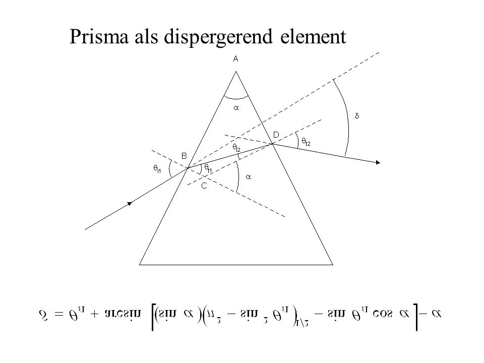 Prisma als dispergerend element