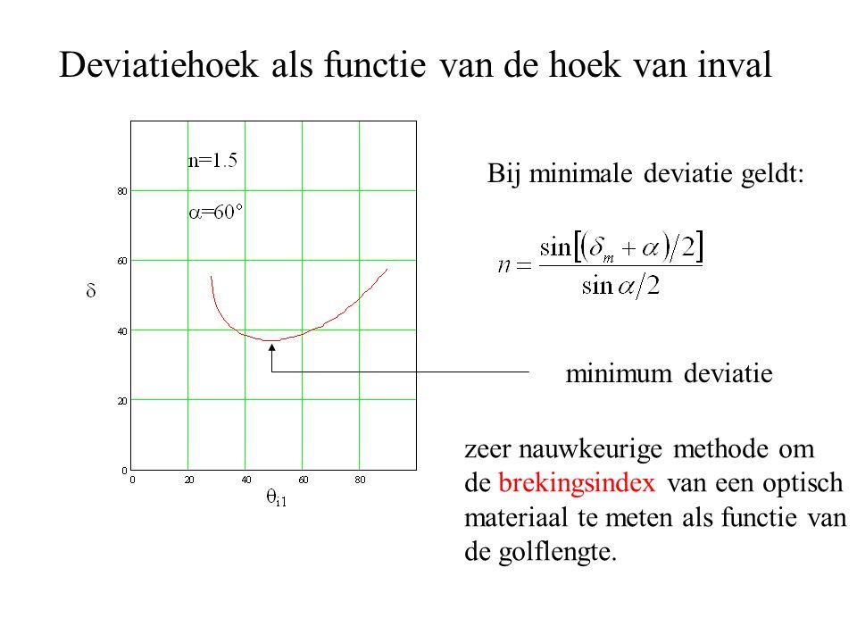 Deviatiehoek als functie van de hoek van inval