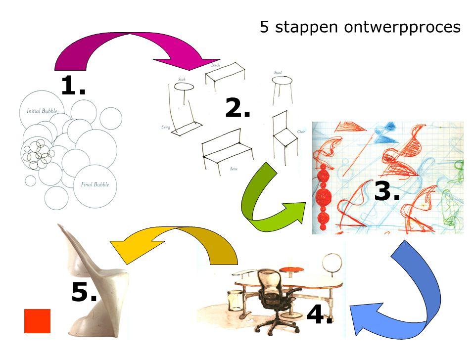 5 stappen ontwerpproces