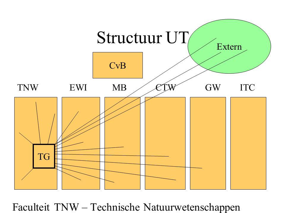 Structuur UT Faculteit TNW – Technische Natuurwetenschappen Extern CvB