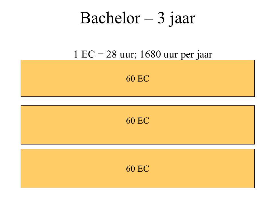 Bachelor – 3 jaar 1 EC = 28 uur; 1680 uur per jaar