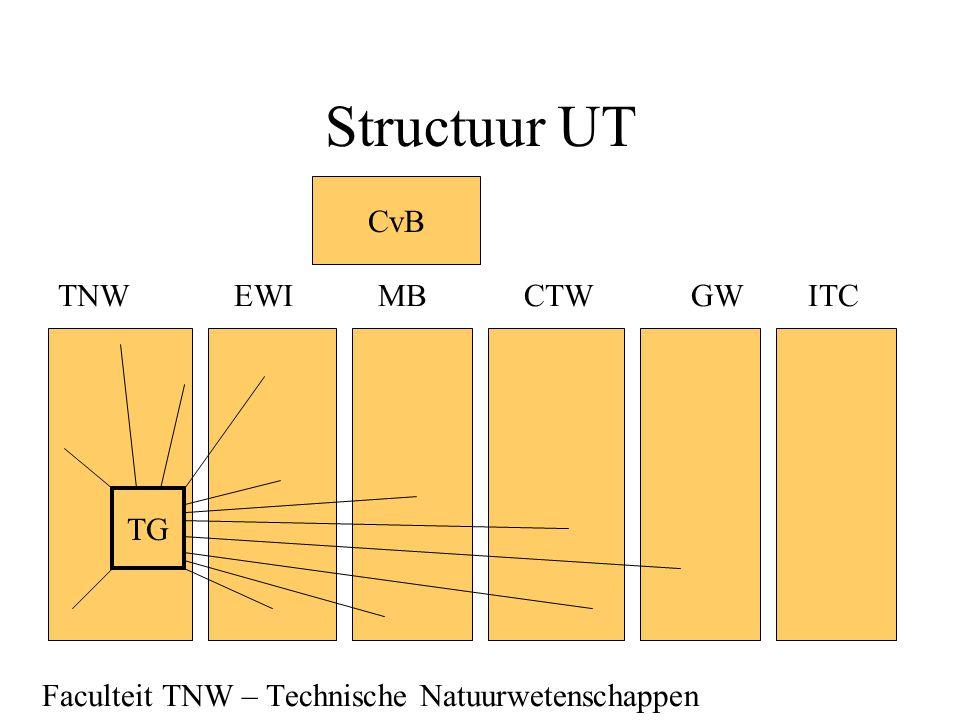 Structuur UT CvB TNW EWI MB CTW GW ITC