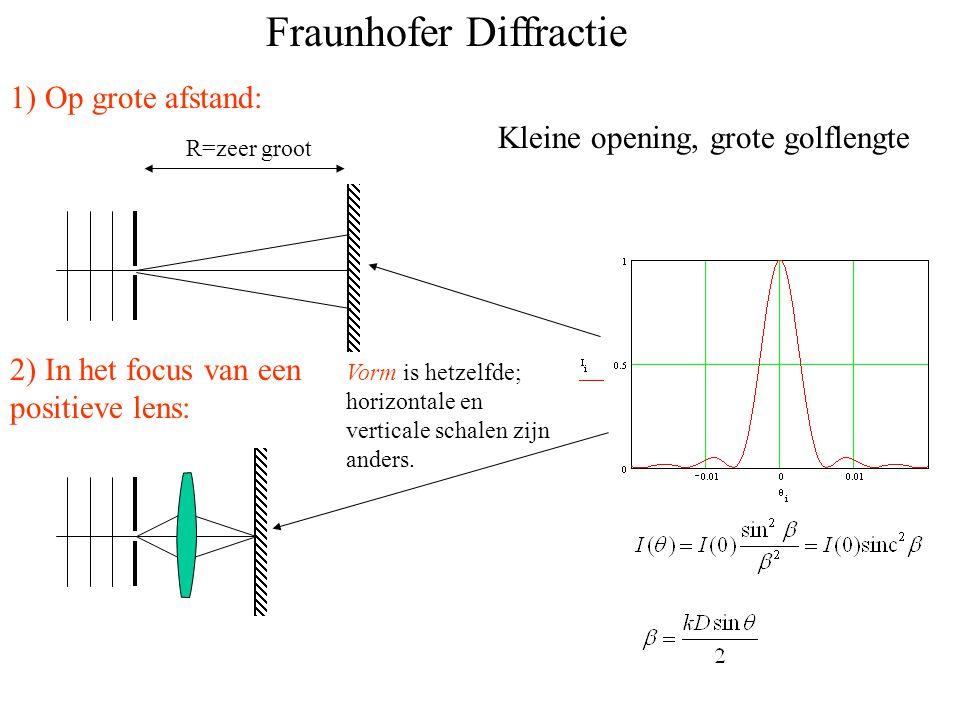 Fraunhofer Diffractie