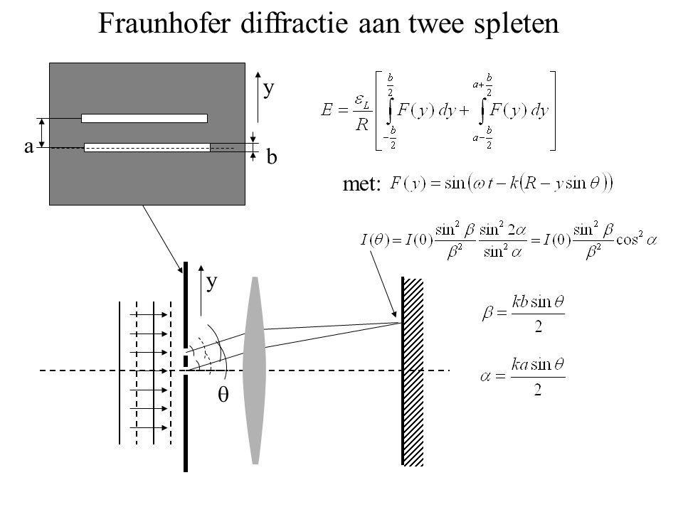 Fraunhofer diffractie aan twee spleten