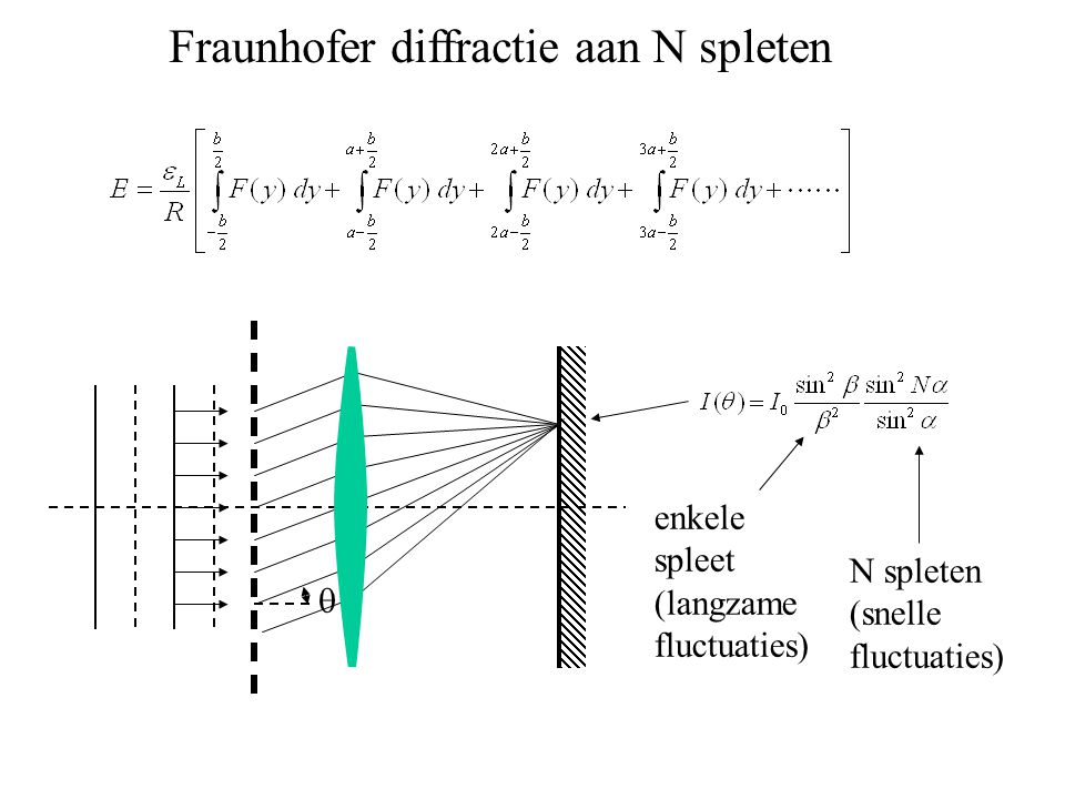 Fraunhofer diffractie aan N spleten