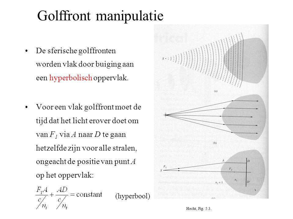 Golffront manipulatie