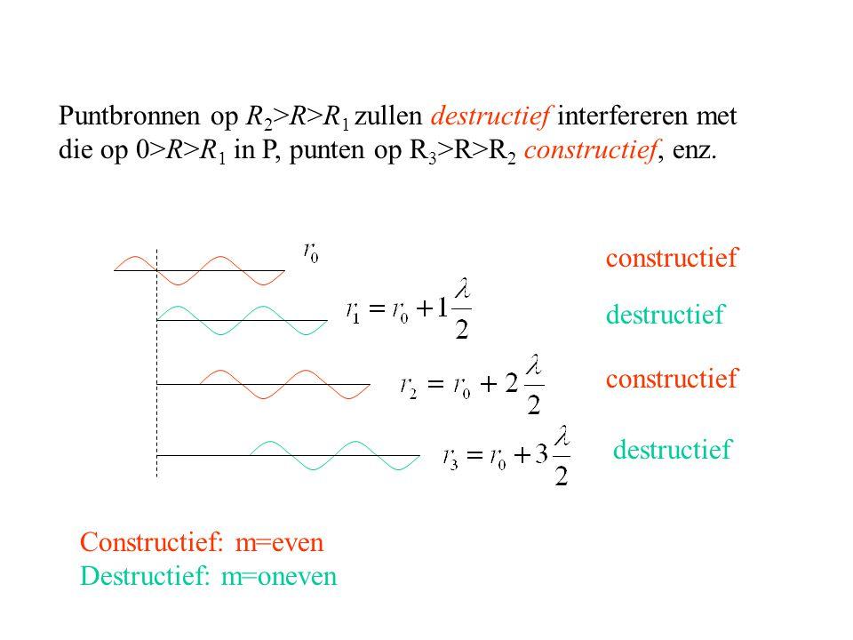 Puntbronnen op R2>R>R1 zullen destructief interfereren met die op 0>R>R1 in P, punten op R3>R>R2 constructief, enz.