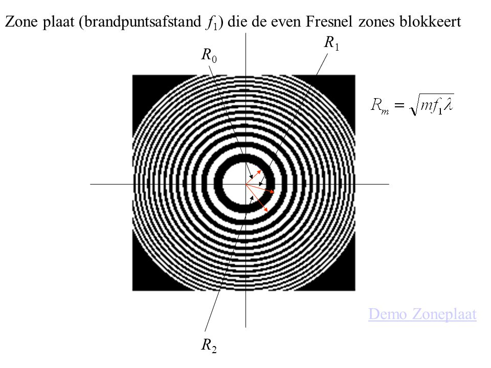 Zone plaat (brandpuntsafstand f1) die de even Fresnel zones blokkeert