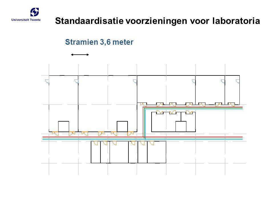 Standaardisatie voorzieningen voor laboratoria