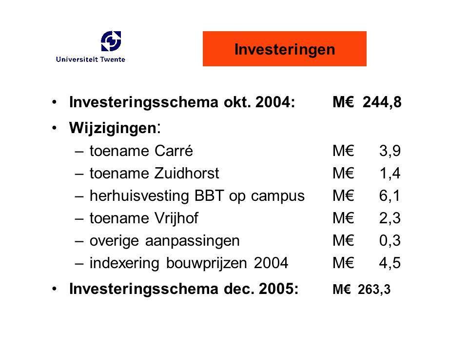 Investeringen Investeringsschema okt. 2004: M€ 244,8. Wijzigingen: toename Carré M€ 3,9. toename Zuidhorst M€ 1,4.