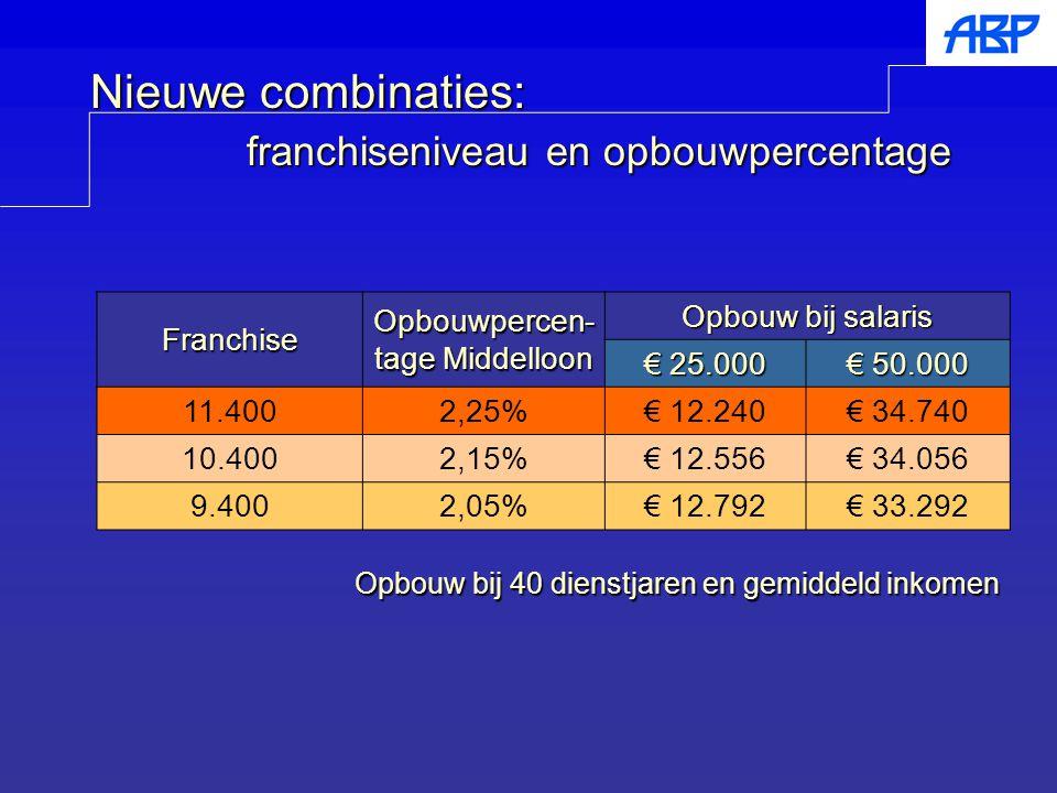 Nieuwe combinaties: franchiseniveau en opbouwpercentage