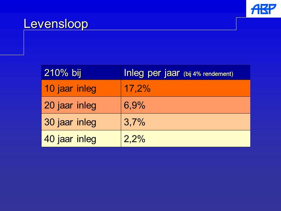 Levensloop 210% bij Inleg per jaar (bij 4% rendement) 10 jaar inleg