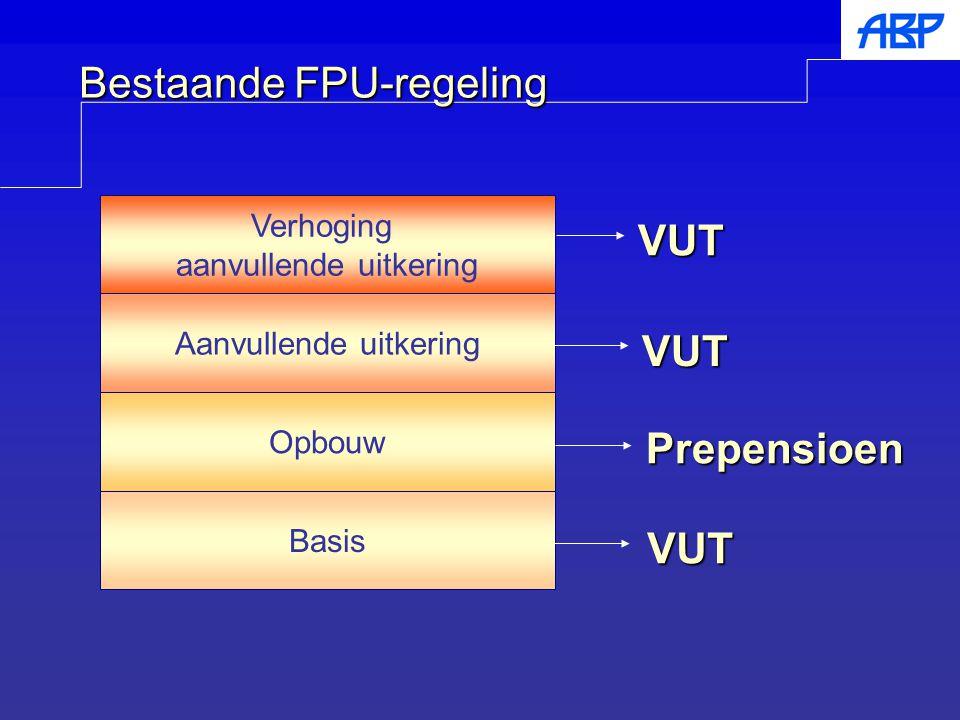 Bestaande FPU-regeling