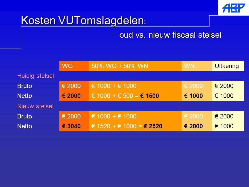 Kosten VUTomslagdelen: oud vs. nieuw fiscaal stelsel