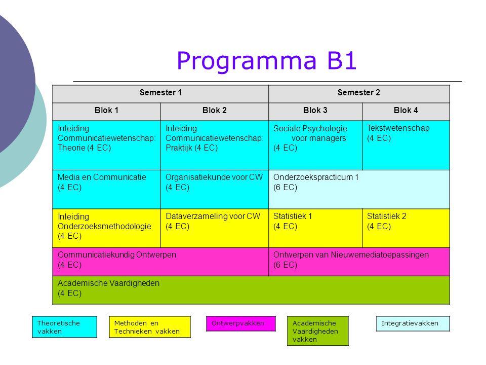 Programma B1 Semester 1 Semester 2 Blok 1 Blok 2 Blok 3 Blok 4