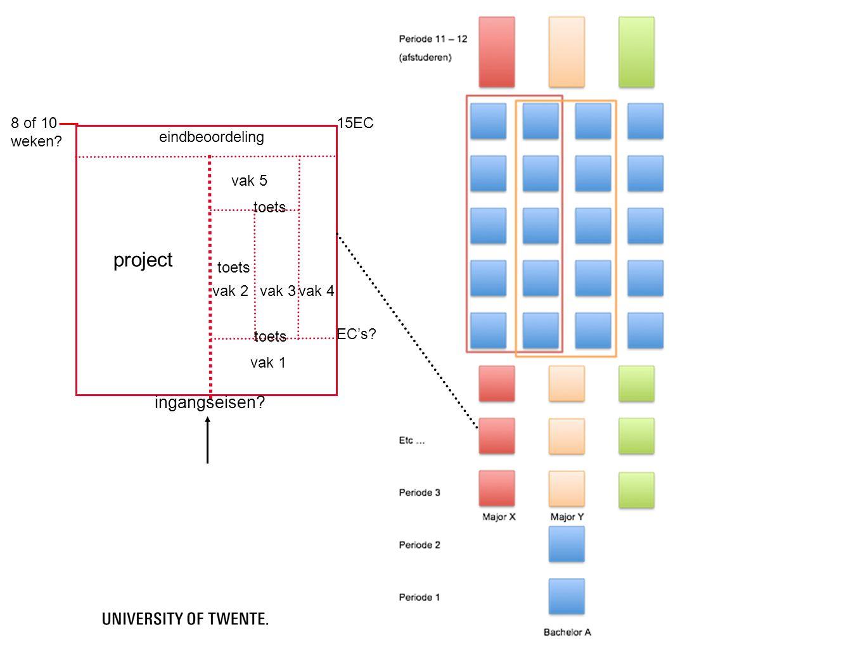 project ingangseisen 8 of 10 weken 15EC eindbeoordeling vak 5 toets