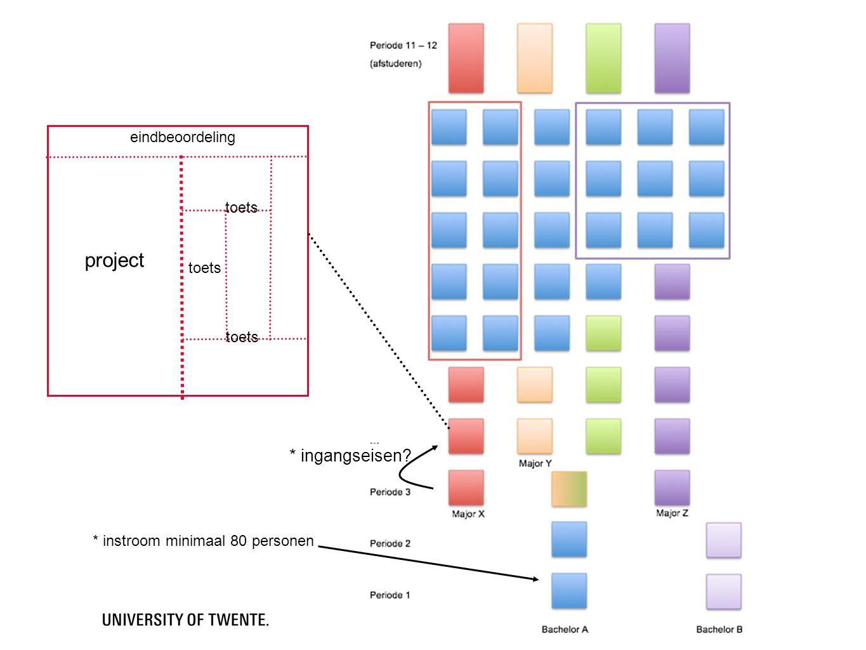 project * ingangseisen eindbeoordeling toets