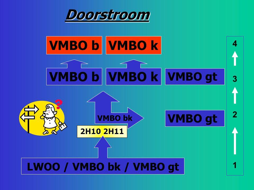 Doorstroom VMBO b VMBO k VMBO b VMBO k LWOO / VMBO bk / VMBO gt