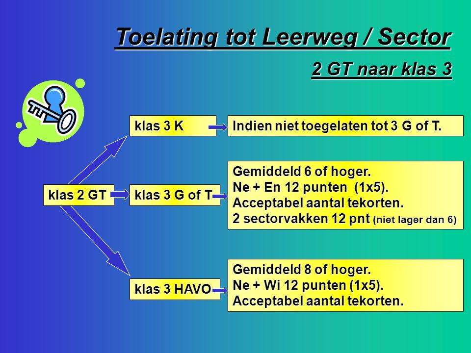Toelating tot Leerweg / Sector