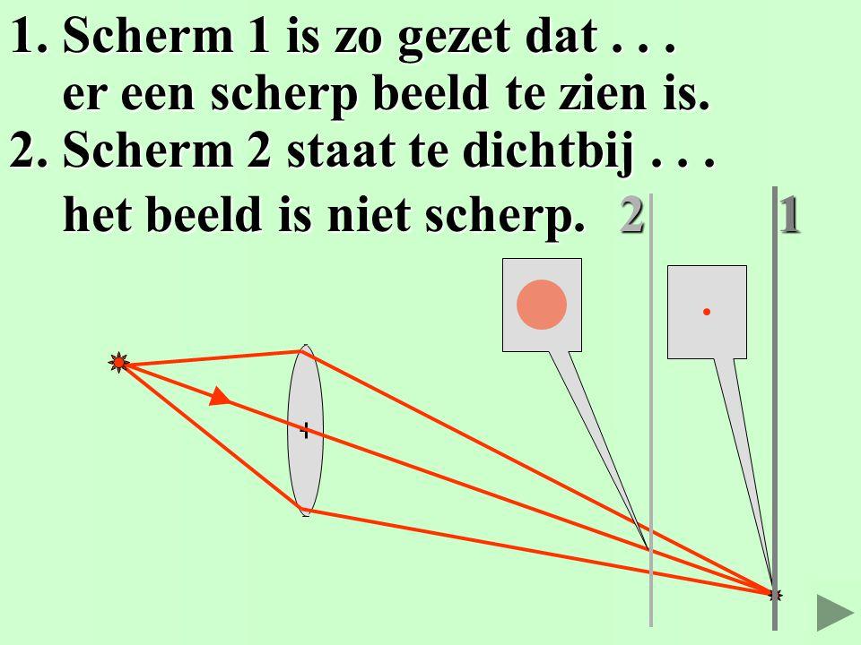 1. Scherm 1 is zo gezet dat . . . er een scherp beeld te zien is. 2. Scherm 2 staat te dichtbij . . .