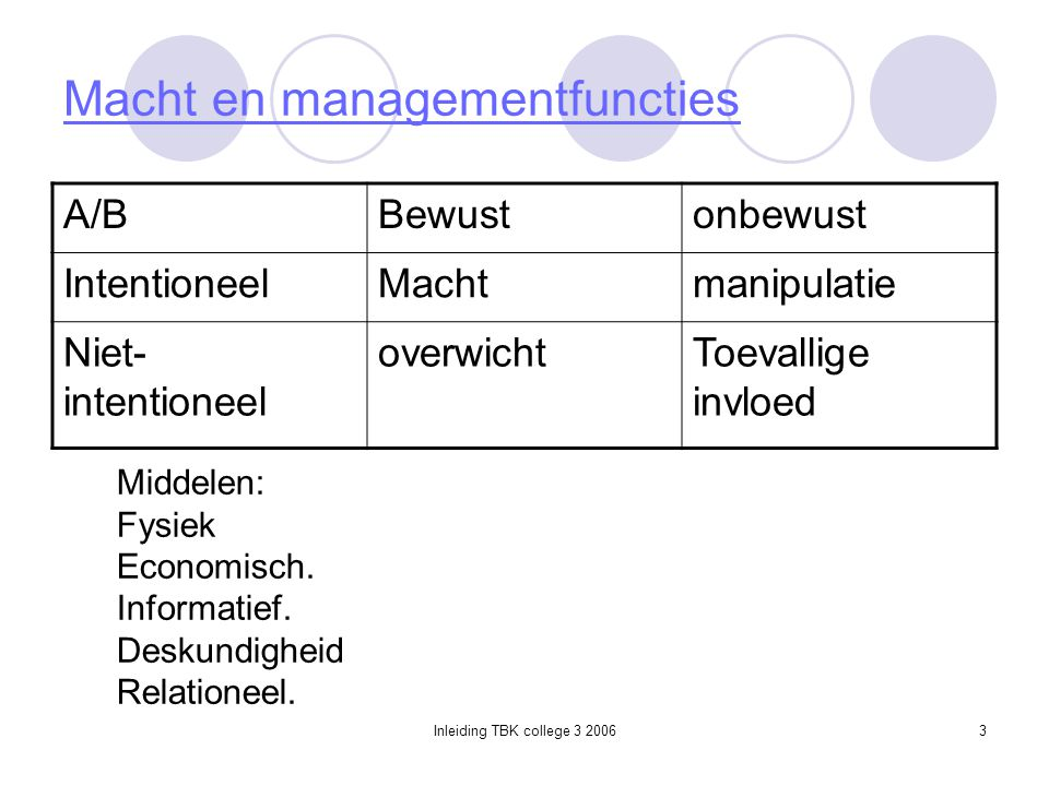 Macht en managementfuncties