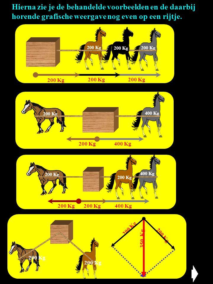 Hierna zie je de behandelde voorbeelden en de daarbij horende grafische weergave nog even op een rijtje.