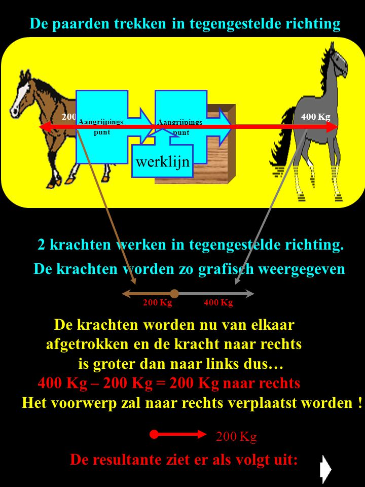 De paarden trekken in tegengestelde richting