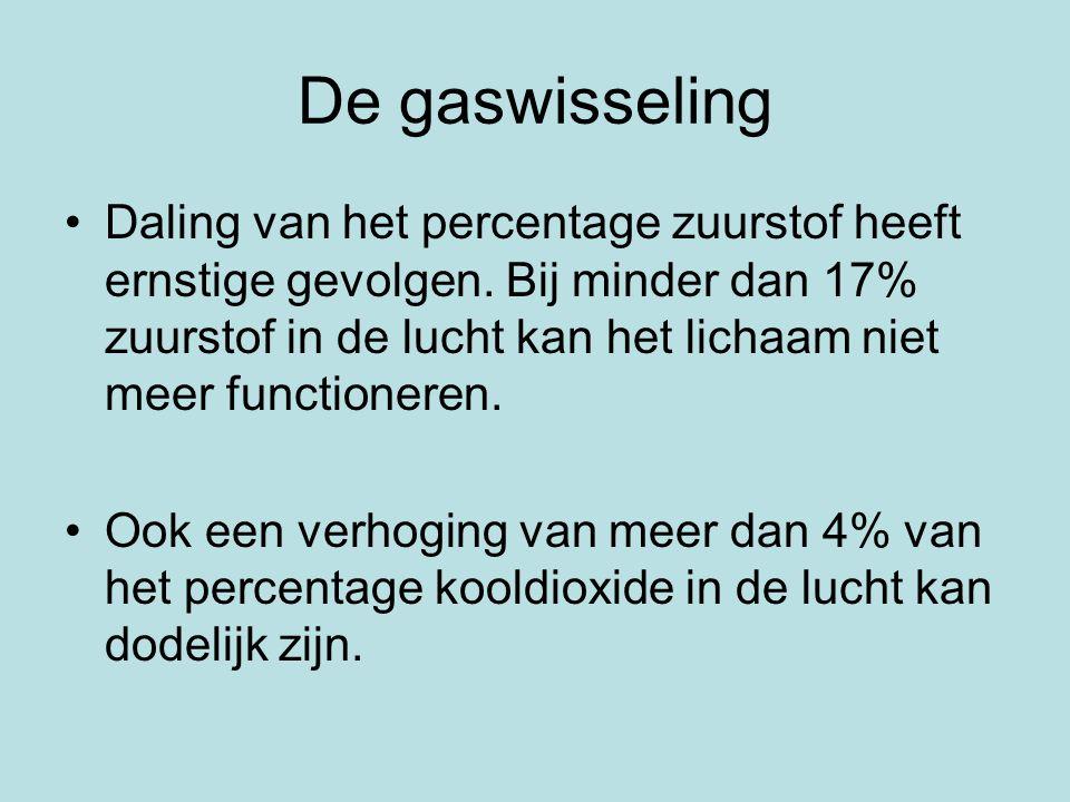 De gaswisseling