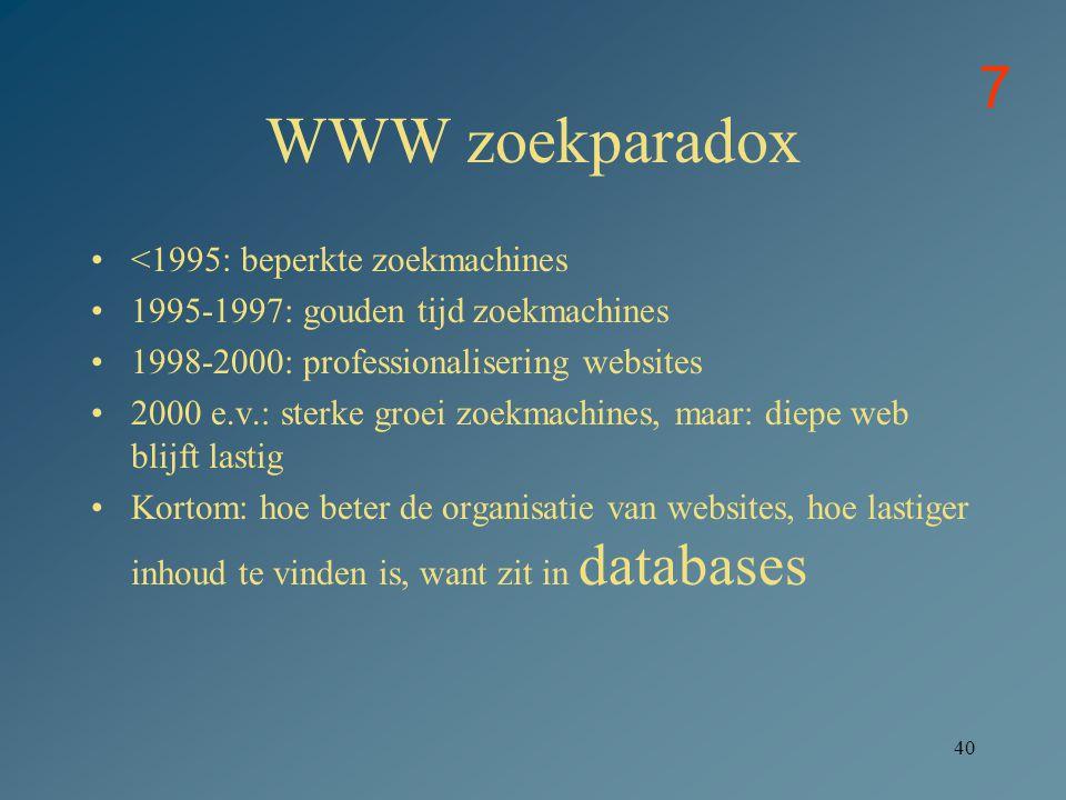 WWW zoekparadox 7 <1995: beperkte zoekmachines