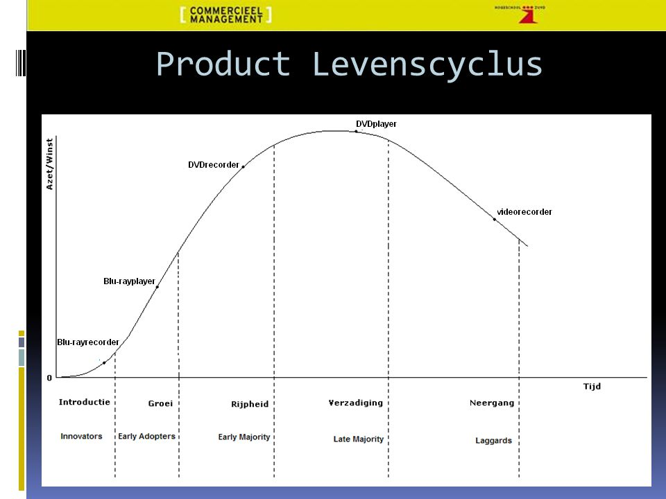 Product Levenscyclus