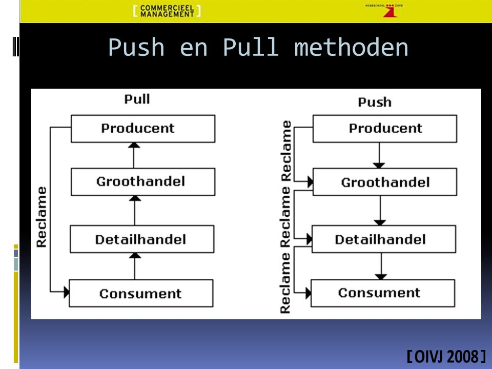 Push en Pull methoden