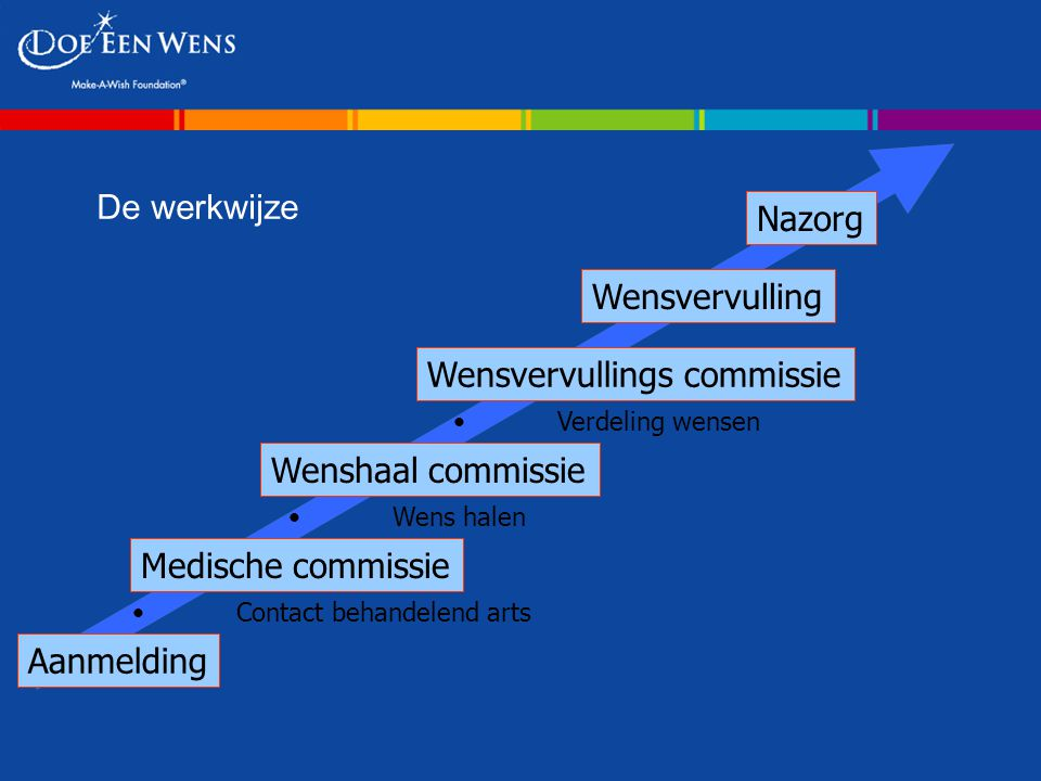 Wensvervullings commissie