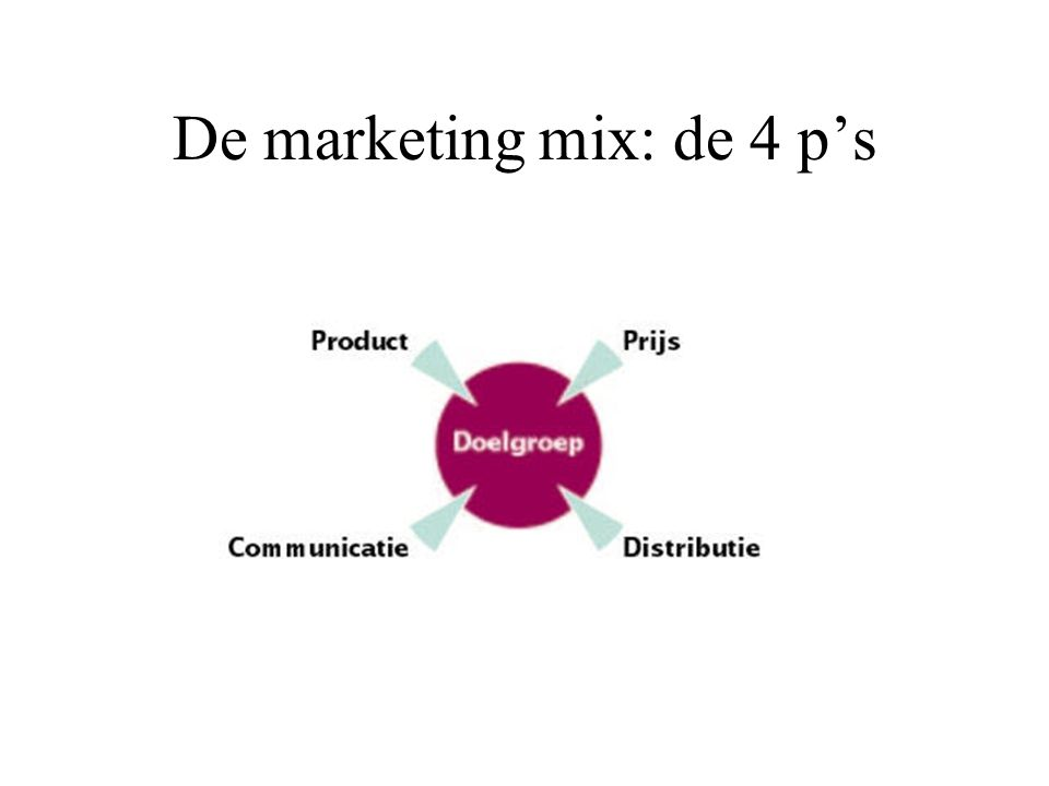 De marketing mix: de 4 p's