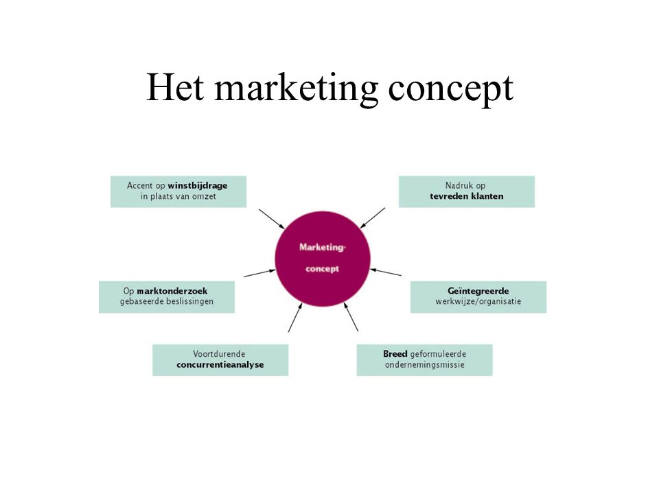 Het marketing concept
