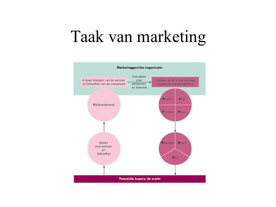 Taak van marketing