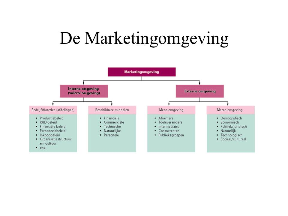 De Marketingomgeving